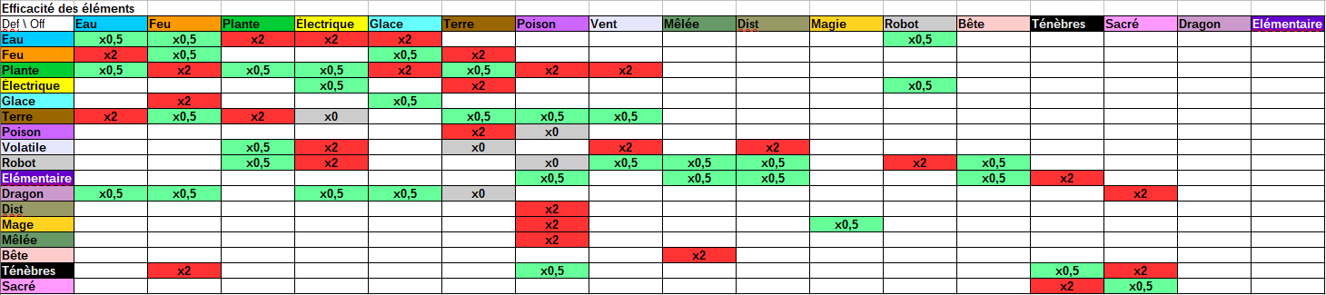 [Projet Perso] Pokemon meets Final Fantasy ! Table_types_v3
