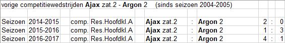 Zat_2_1_Argon_2_thuis