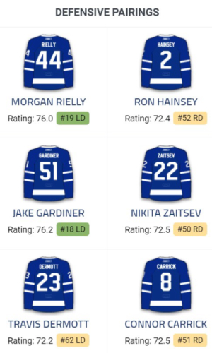 Leafs_defence_2