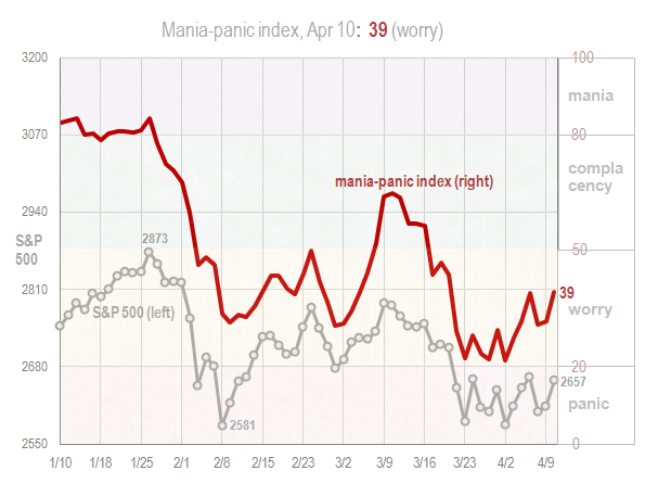 Mania panic index Apr 10 2018