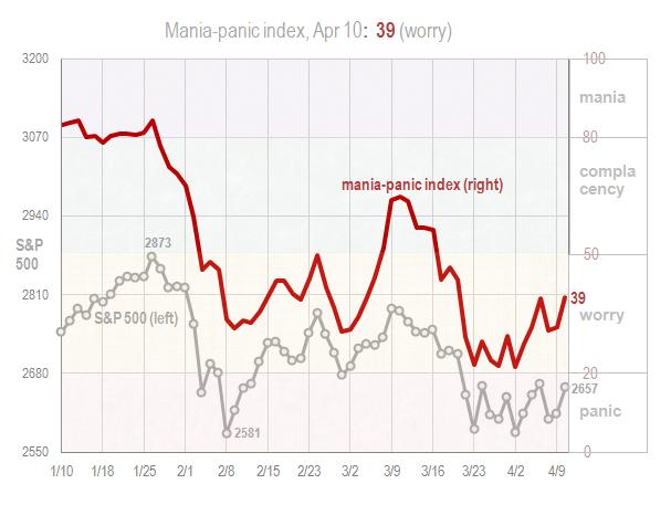 Mania panic index Apr 10 2018