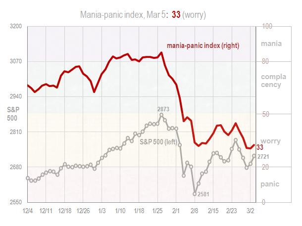 Mania panic index Mar 5 2018