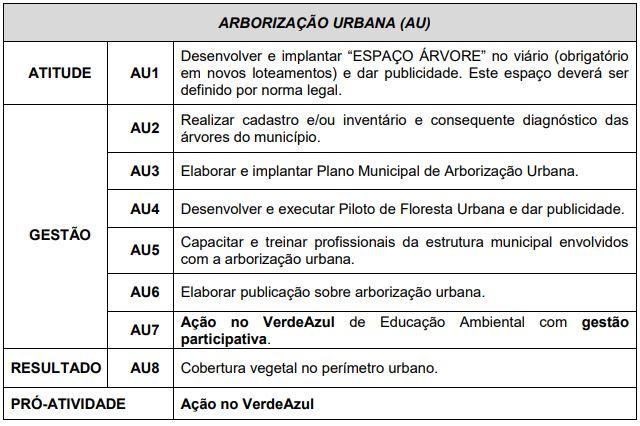 Diretivas - Arborização Urbana