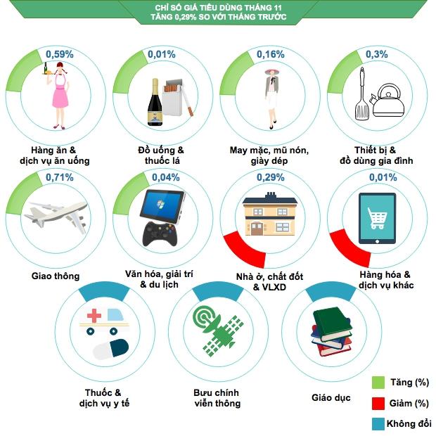Chỉ số giá tiêu dùng tháng 11 năm 2017 tăng 0,29% so với tháng trước - Báo  điện tử Bình Định