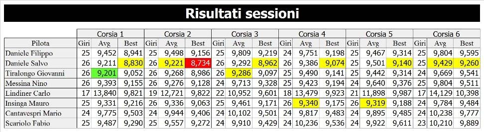 7 risultati in sessione