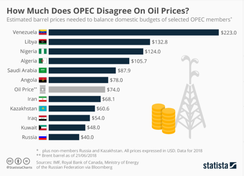 opep oil price