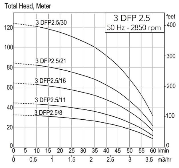 Total Head 3DFP 2.5