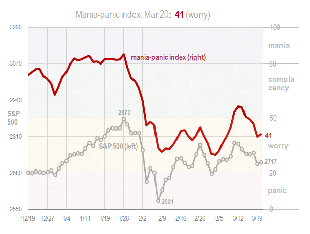 Mania panic index Mar 20 2018