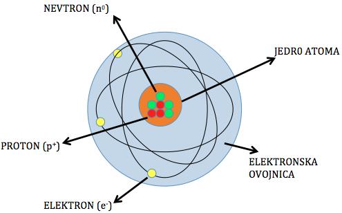 Zgradba atoma