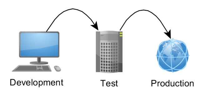 environment testing