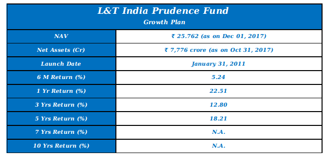 L&T India Prudence Fund