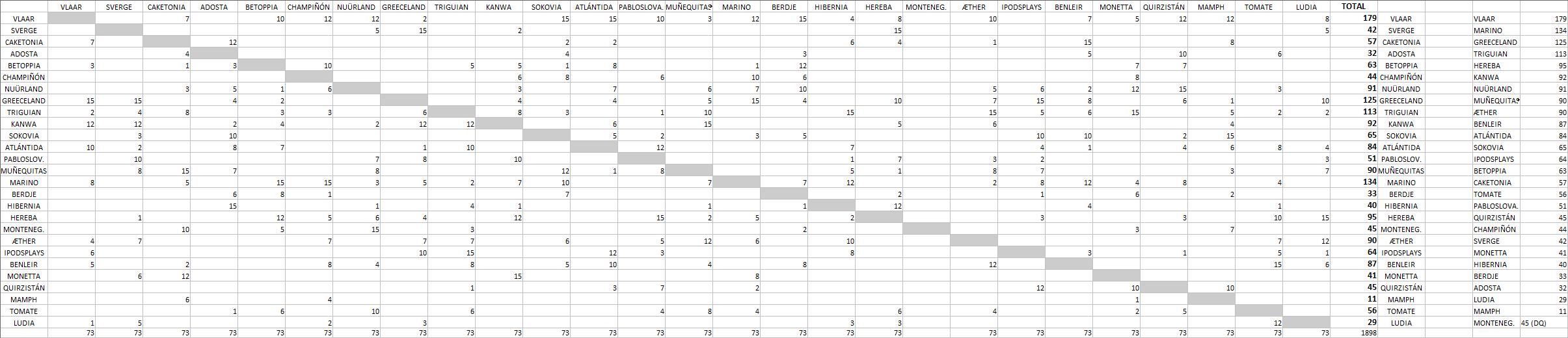 [RESULTADOS] EUROCOUNTRY 67 · Gala de clausura - Página 3 Recuento-Excel