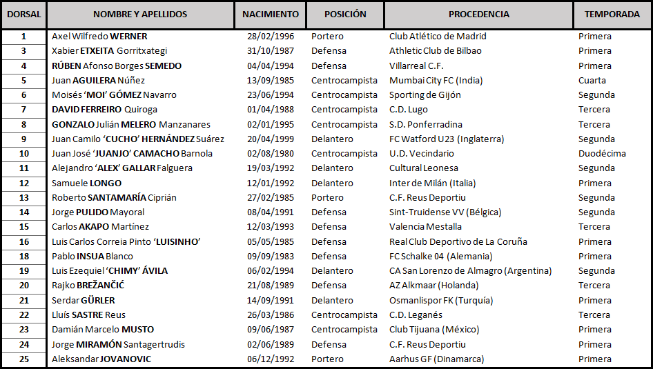 Real Valladolid - S.D. Huesca. Domingo 7 de Octubre. 12:00 TABLA_Huesca
