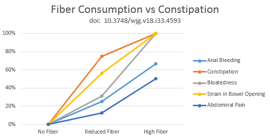fiber-consumption-vs-constipation