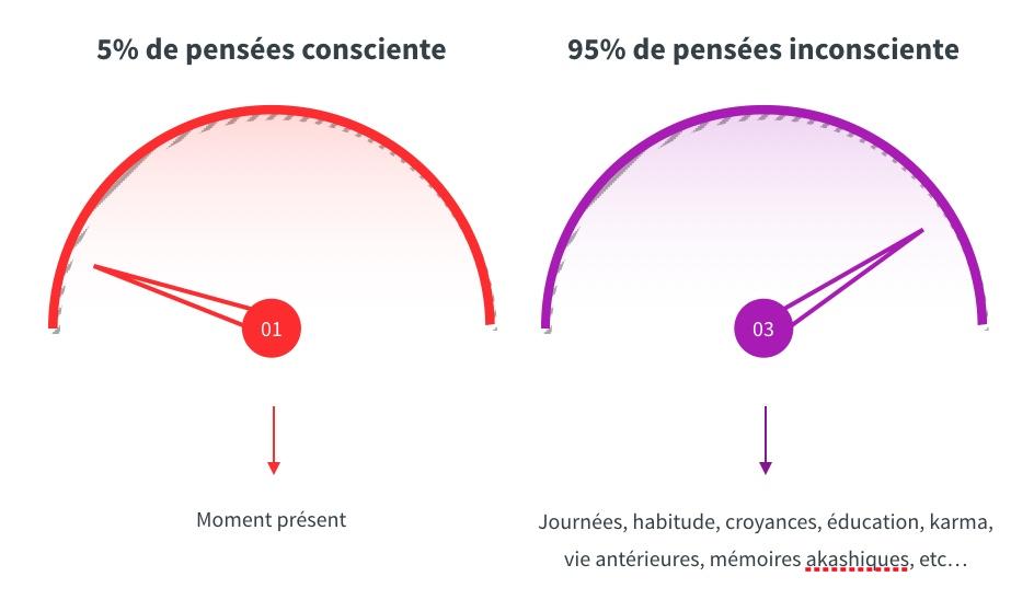 pense es - Inconscient, subconscient et conscient: Comment ces parties du cerveau détermine ce que nous matérialisons ?