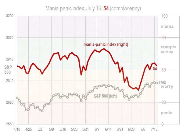 Mania panic index July 16 2018