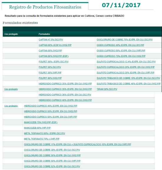 Products authorized for screening control in cherry (treatments)