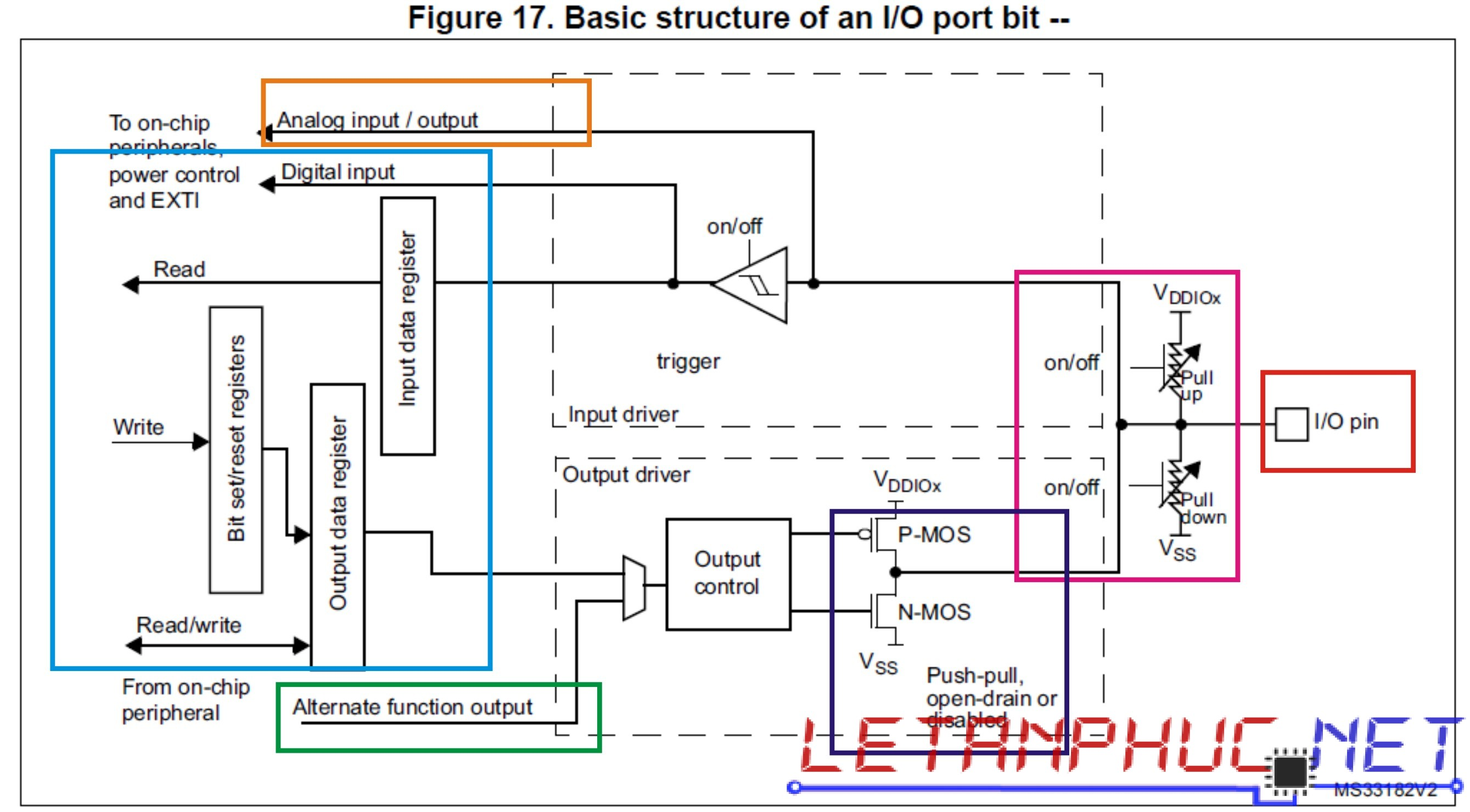 IO 3.3V page 125 - reference manual