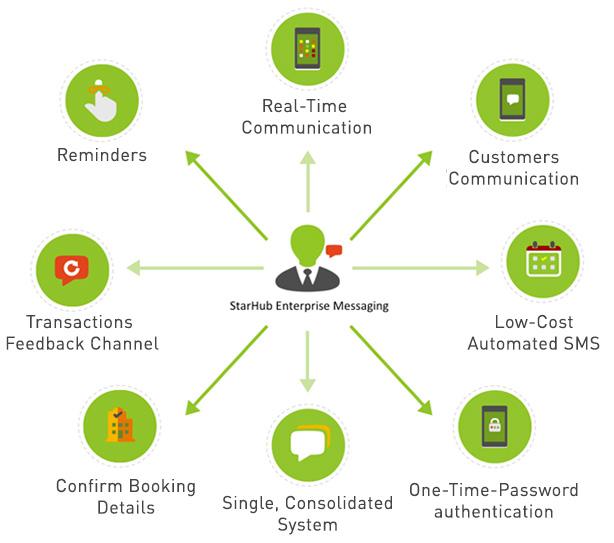 Enterprise Messaging Services