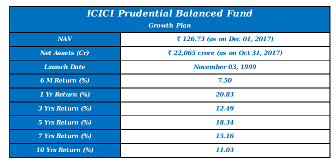 ICICI Prudential Balanced Fund