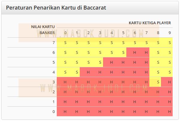 Peraturan Penarikan Kartu di Baccarat
