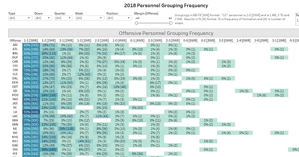 tutorial-personnelgroupfrequency