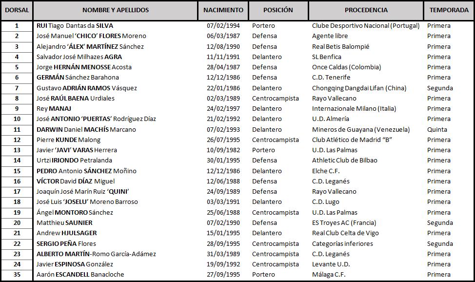 Clasificación de LaLiga 1,2,3 2017-2018 Granada_DEF
