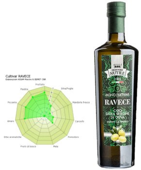 Bottle Extra Virgin Olive Oil Ravece, monovarietal, ravece evo, revece olive oil