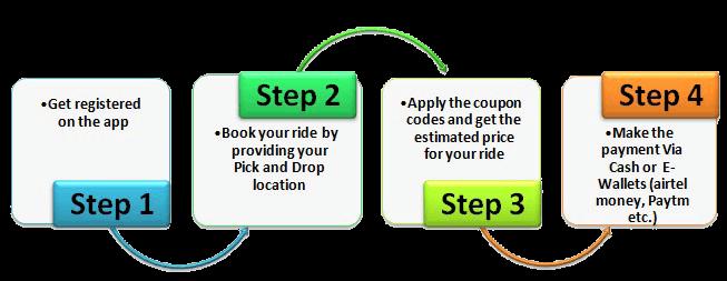 Steps to Book ola cab