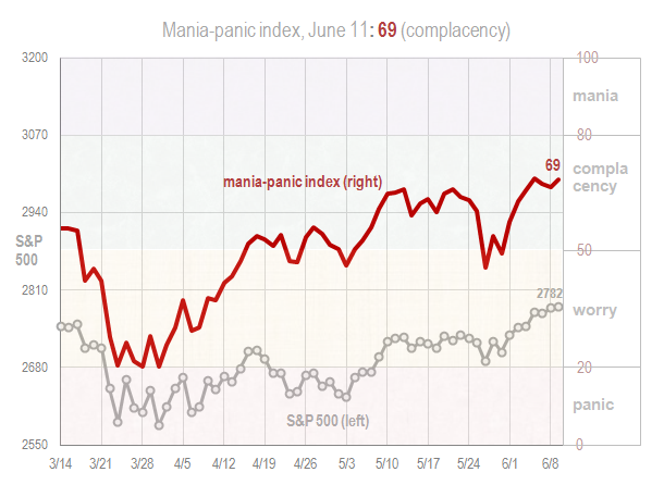 Mania panic index June 11 2018
