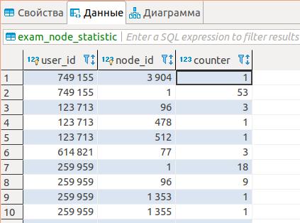 https://image.ibb.co/jPD5jJ/exam_node_statistics.png