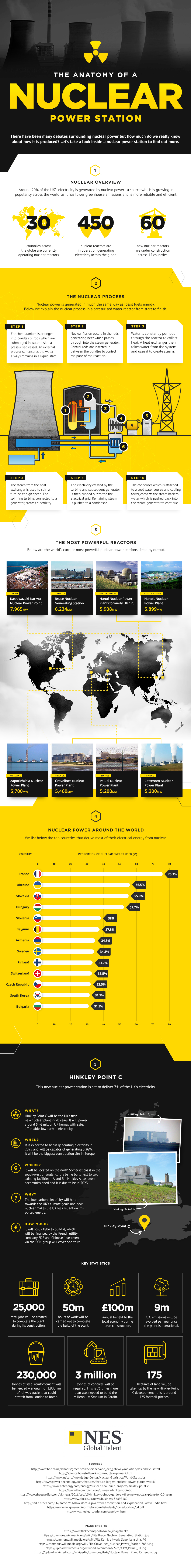 The Anatomy of a Nuclear Power Station