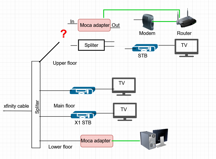 Help with Moca adapter, TV, and modem on same line | SmallNetBuilder