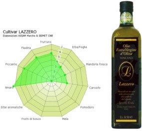Aceite de Oliva Virgen Extra Lazzero