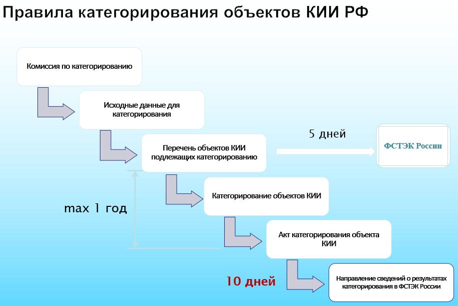 Категорирование КИИ РФ