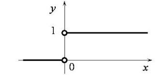 рис.1 График дельта-функции
