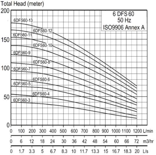 Total Head 6DFS 60