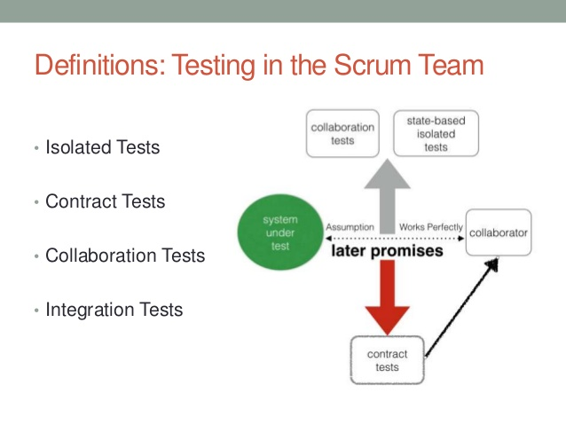 scrum testing