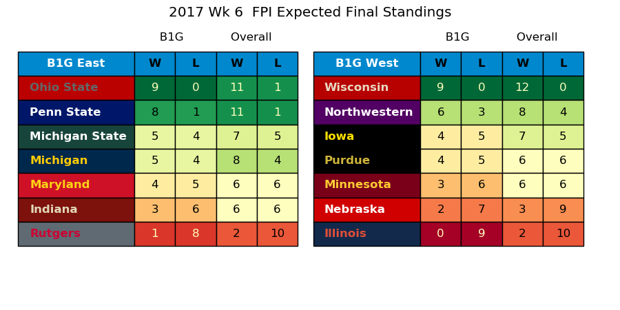2017w06_FPI_Expected_Standings
