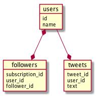 Twitter Database Design