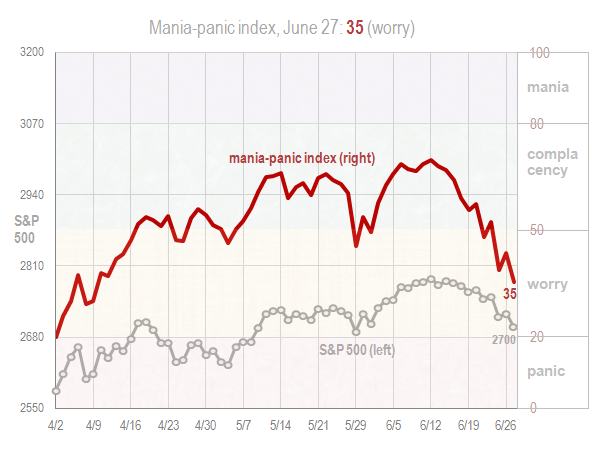 Mania panic index June 27 2018
