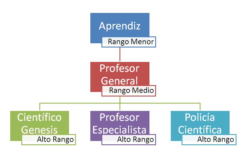 Sugerencia de rangos para profesores pokemon. Essss