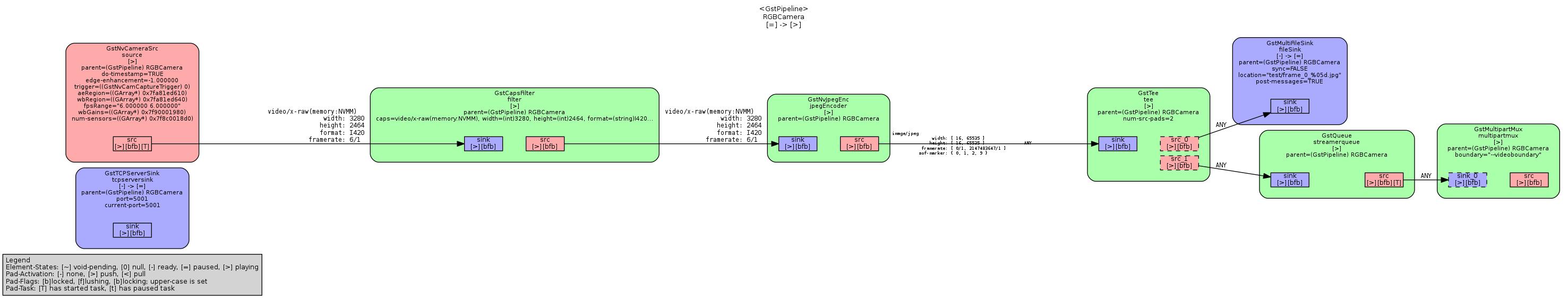 Problem with gstreamer tee - NVIDIA Developer Forums