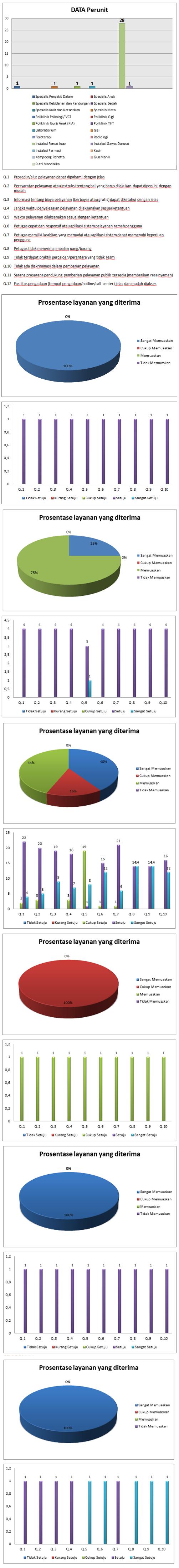 Data Survey Per-unit E-Survey RSUD KELET