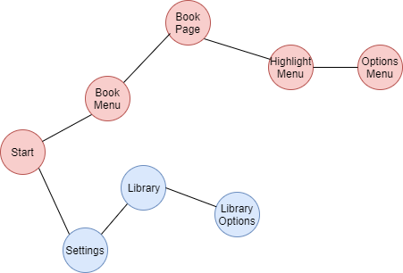 Application State Graph