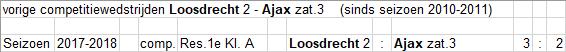 ZAT_3_15_Loosdrecht_2_thuis