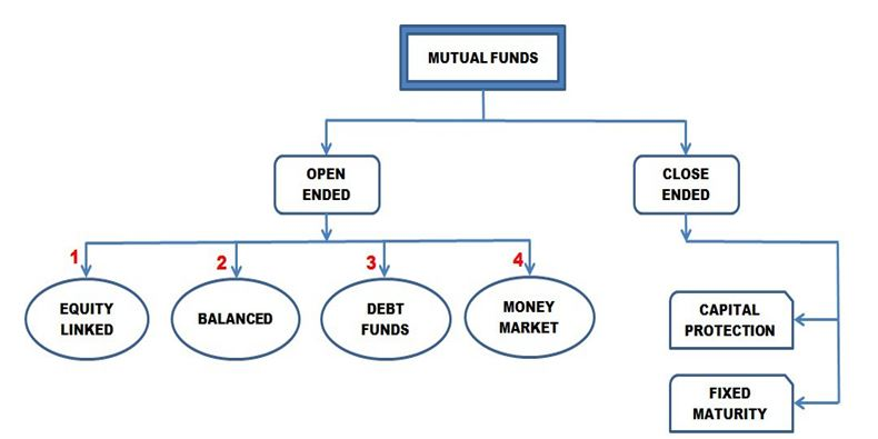 Mutual Funds- The Best Option to Pool in Your Money
