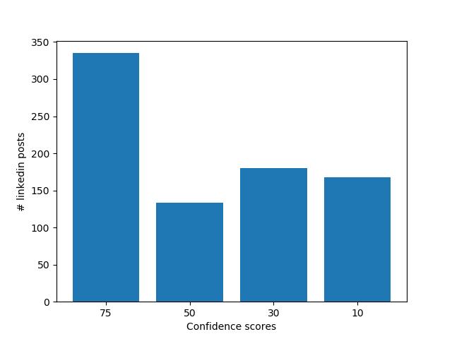 post-graph