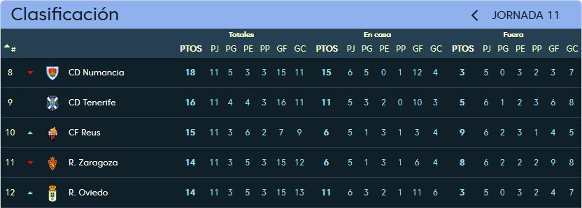 C.F. Reus Deportiu - Real Valladolid. Domingo 29 de Octubre. 20:00 Clasificacion_Jornada_11