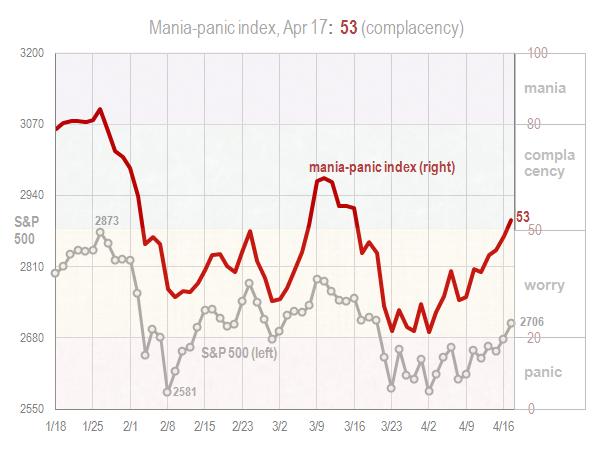 Mania panic index Apr 17 2018